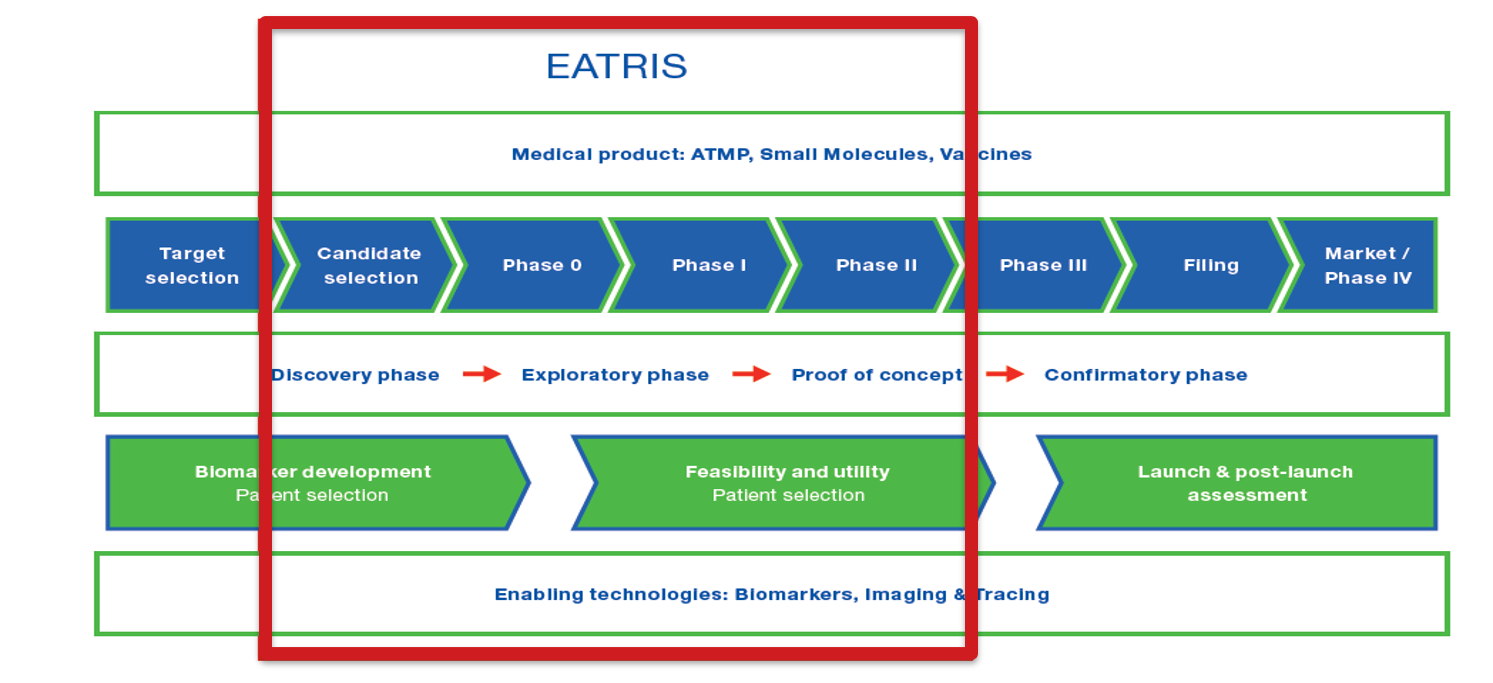 EATRIS scope of operations